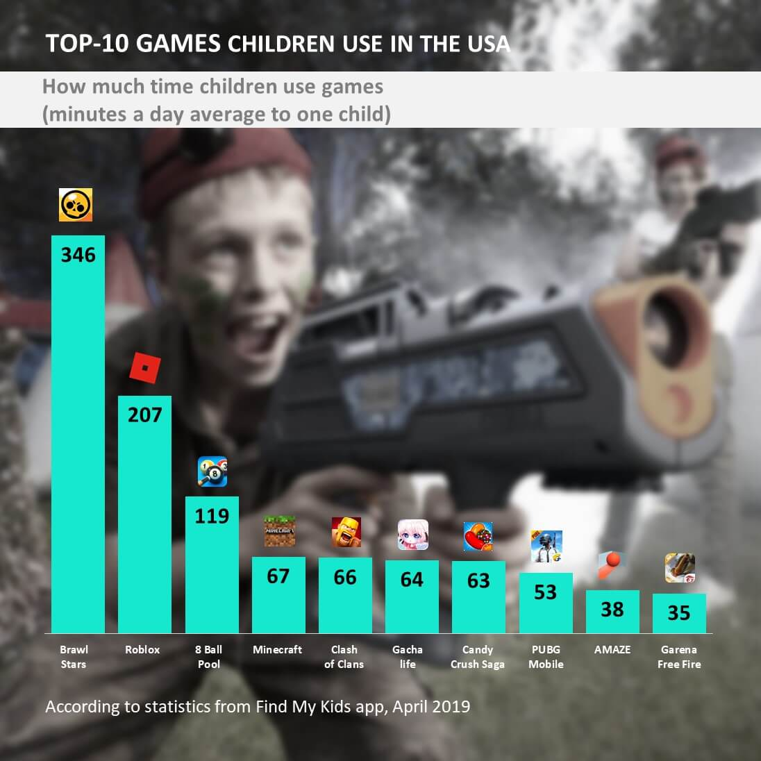 top 10 children games us